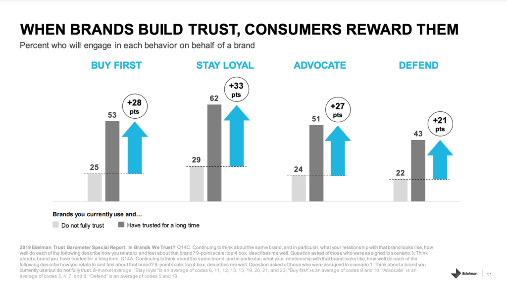 a diagram of how trust builds customer retention.